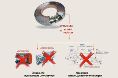 Expose Patente Hydraulik, Pneumatik